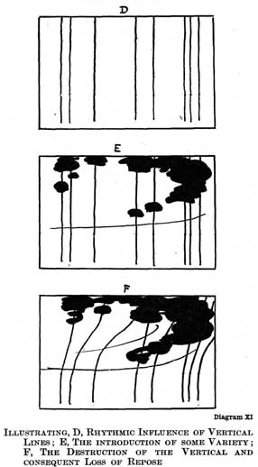 Diagram XI. ILLUSTRATING, D, RHYTHMIC INFLUENCE OF VERTICAL LINES; E, THE INTRODUCTION OF SOME VARIETY; F, THE DESTRUCTION OF THE VERTICAL AND CONSEQUENT LOSS OF REPOSE.