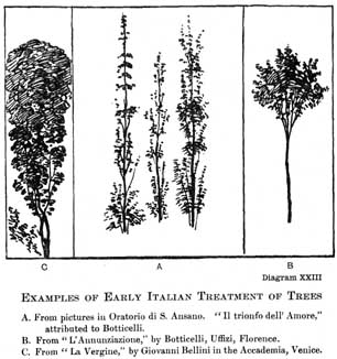 Diagram XXIII. EXAMPLES OF EARLY ITALIAN TREATMENT OF TREES A. From pictures in Oratorio di S. Ansano.