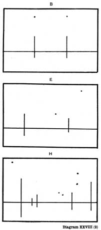 Diagram XXVIII(2). B, E, H