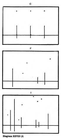 Diagram XXVIII(3). C, F, I