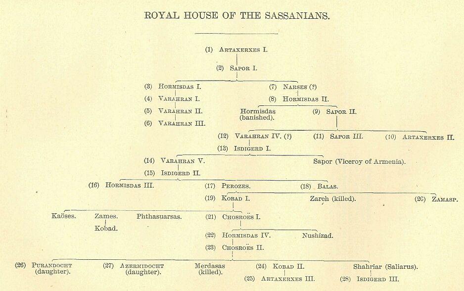 Risultati immagini per genealogical tree of arsacids