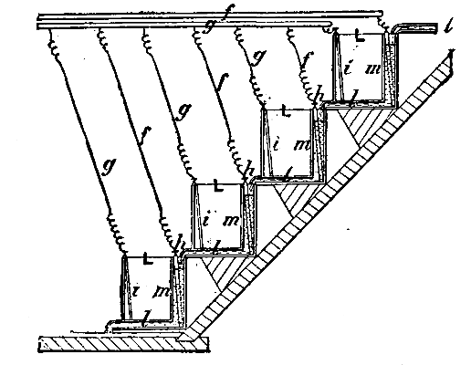 The Project Gutenberg Ebook Of Scientific American Supplement