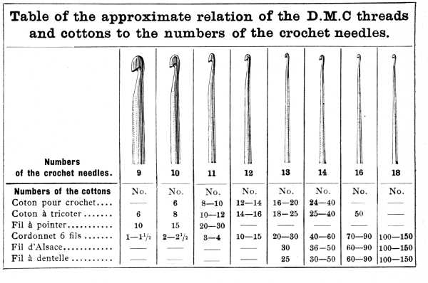 The project gutenberg ebook of encyclopedia of needlework by table of the approximate relation of the dmc threads and cottons to the numbers of the ccuart Image collections