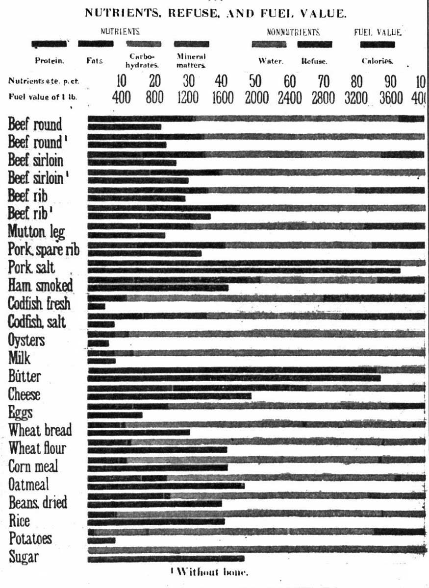 The project gutenberg ebook of human foods and their nutritive value fig 56 fandeluxe Image collections