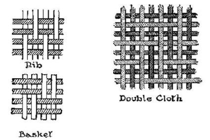 DIAGRAM OF RIB AND BASKET WEAVE AND DOUBLE CLOTH