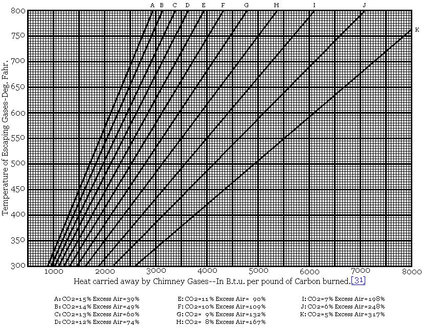Graph of Heat Loss