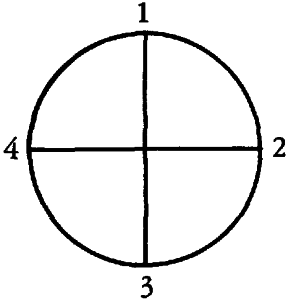 The circle is divided into quarters, and markedwith the numbers 1, 2, 3, and 4.