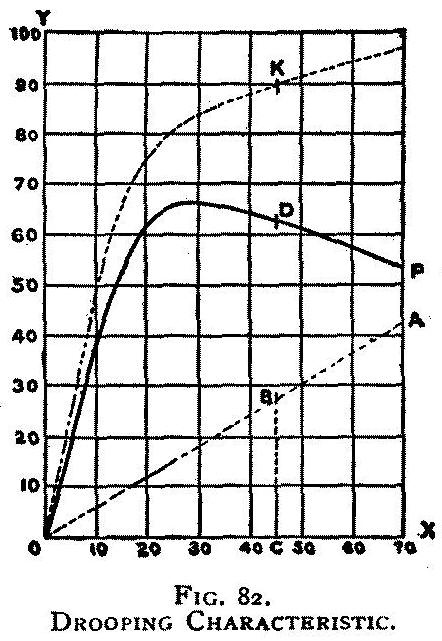 Standard electrical dictionary characteristic curve of a dynamo fandeluxe Choice Image