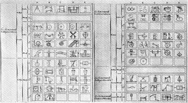 62  jean n  p  hachette  trait   l mentaire des machines  paris  1811