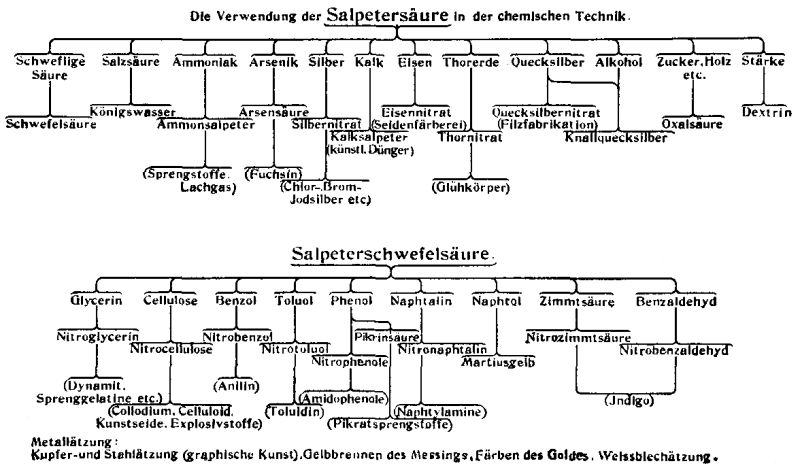 The Project Gutenberg eBook of Die Romantik der Chemie, by Dr. Oskar ...