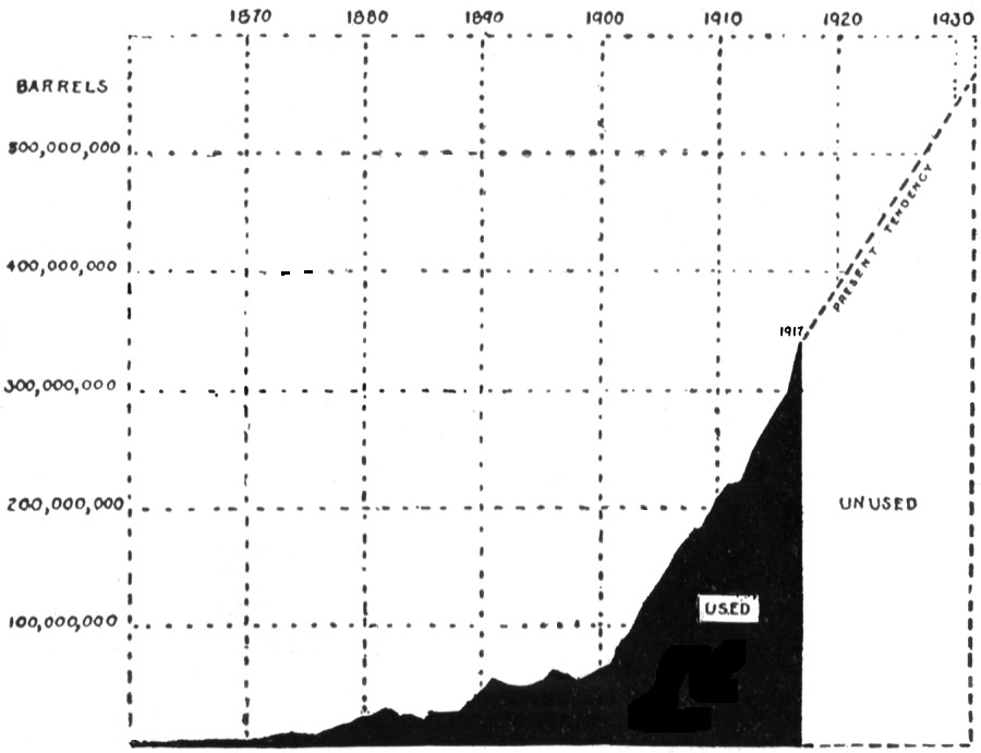 The project gutenberg ebook of the economic aspects of geology by chart showing the present tendency of the united states in respect to its unmined reserve of petroleum data from us geological survey fandeluxe Choice Image