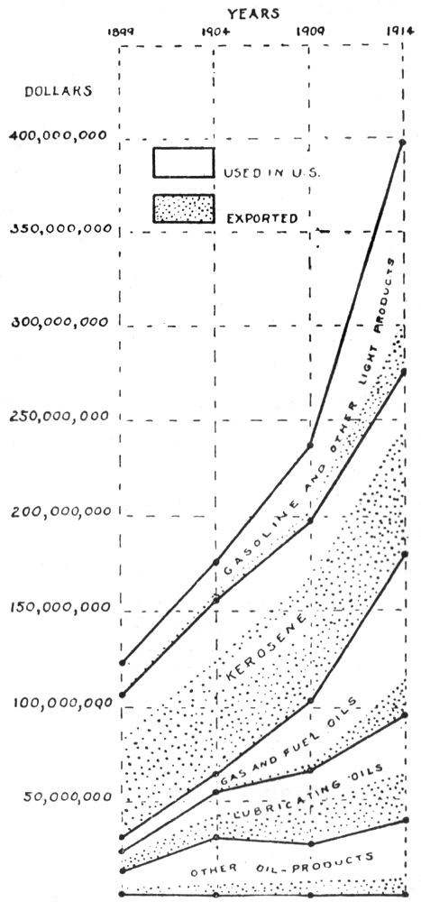 The project gutenberg ebook of the economic aspects of geology by chart showing the relative values of the principal petroleum products manufactured in the united states from 1899 to 1914 after gilbert and pogue fandeluxe Choice Image
