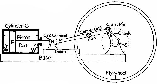 Sketch Showing Parts Of A Horizontal Steamengine: Simple Steam Engine Diagram At Executivepassage.co