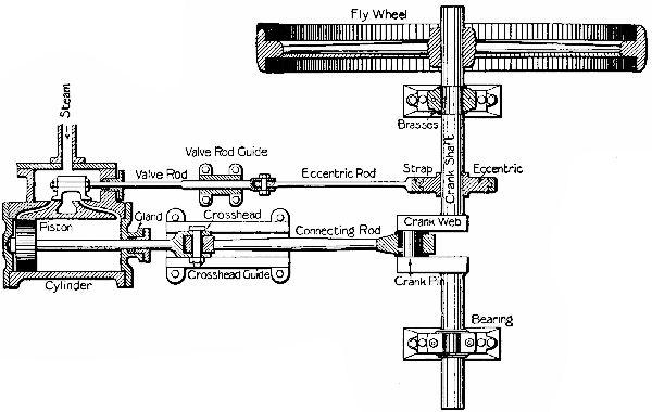 simple horizontal steam engine diagram simple diy wiring diagrams simple horizontal steam engine diagram description sectional plan of a horizontal engine