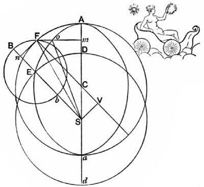 the project gutenberg ebook of pioneers of science by oliver lodge Lincoln SA-200 F163 fig 32