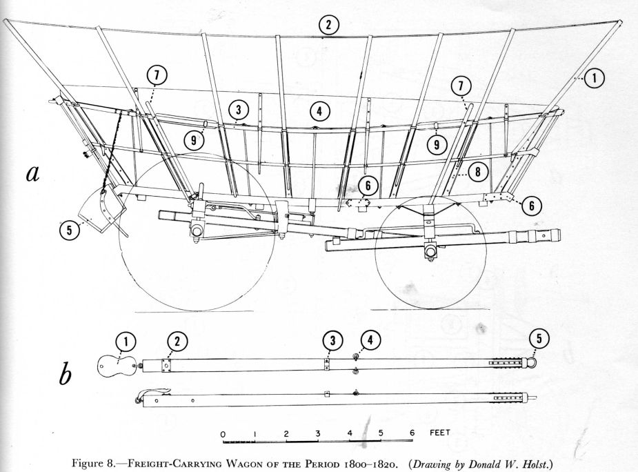 Conestoga wagon drawing for Covered wagon plans