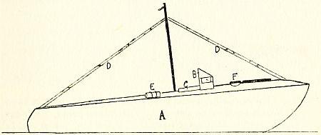 Zeppelin Principal Characteristics | RM.