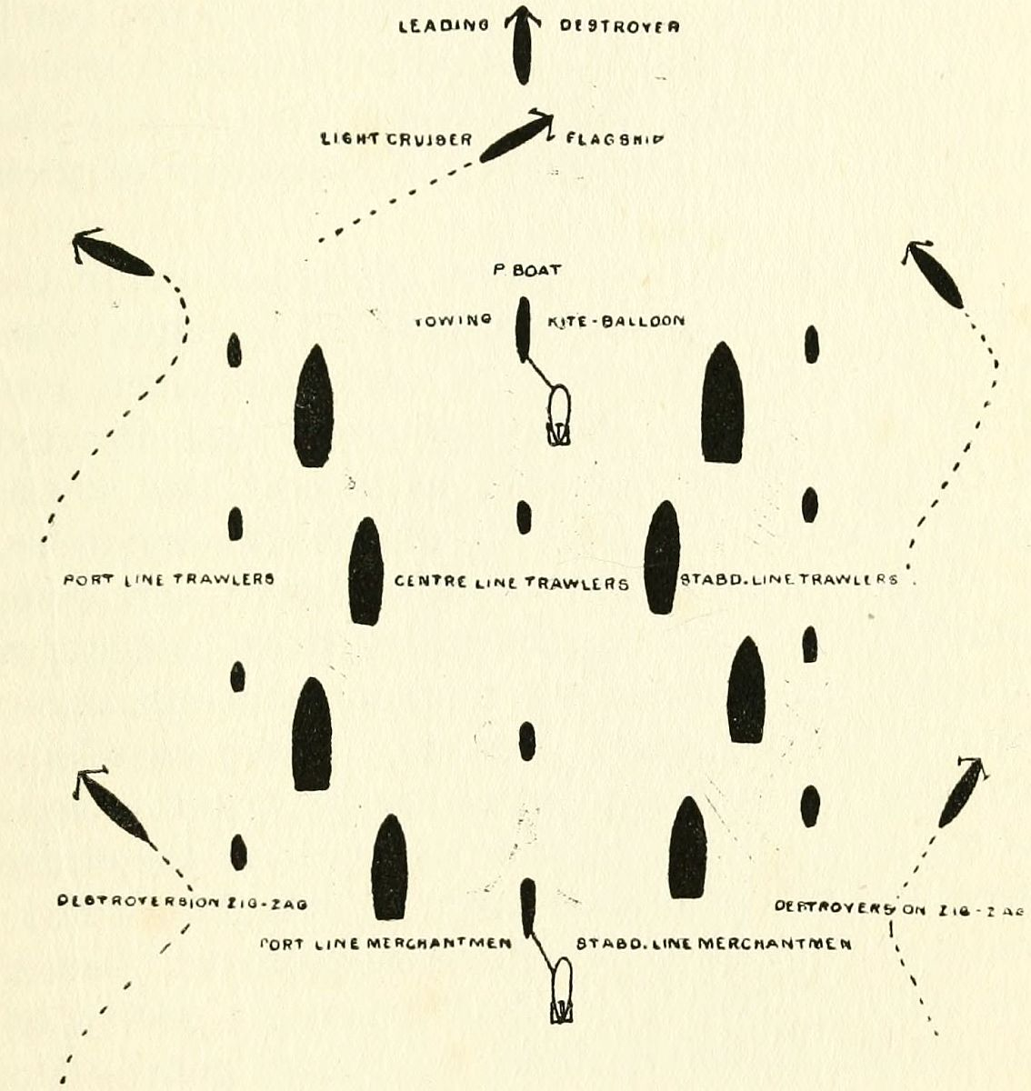 The Project Gutenberg Ebook Of Submarine Warfare To Day By Compartment Sink Drain Diagram For Pinterest Showing Disposition A Convoy Troops Munitions