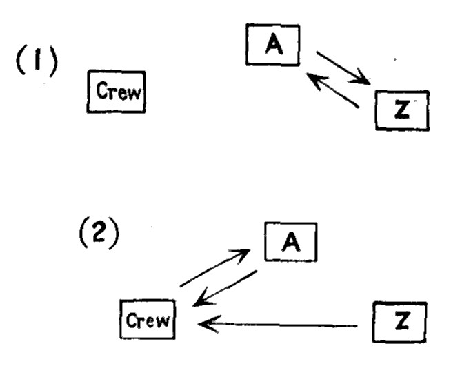 The project gutenberg ebook of principles of political economy by illustration showing interrelationships between a z and crew fandeluxe Image collections