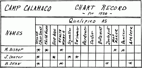 I. Section of a Chart for recording achievements of Scouts. In a large camp, a permanent backer with headings can be made, and strips for each Scout pinned on and removed when she leaves camp.