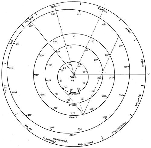 inner planets orbit model labeled - photo #36