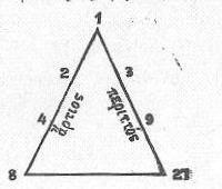 τρίγωνο προόδων 4 βαθμών προς την τελειότητα