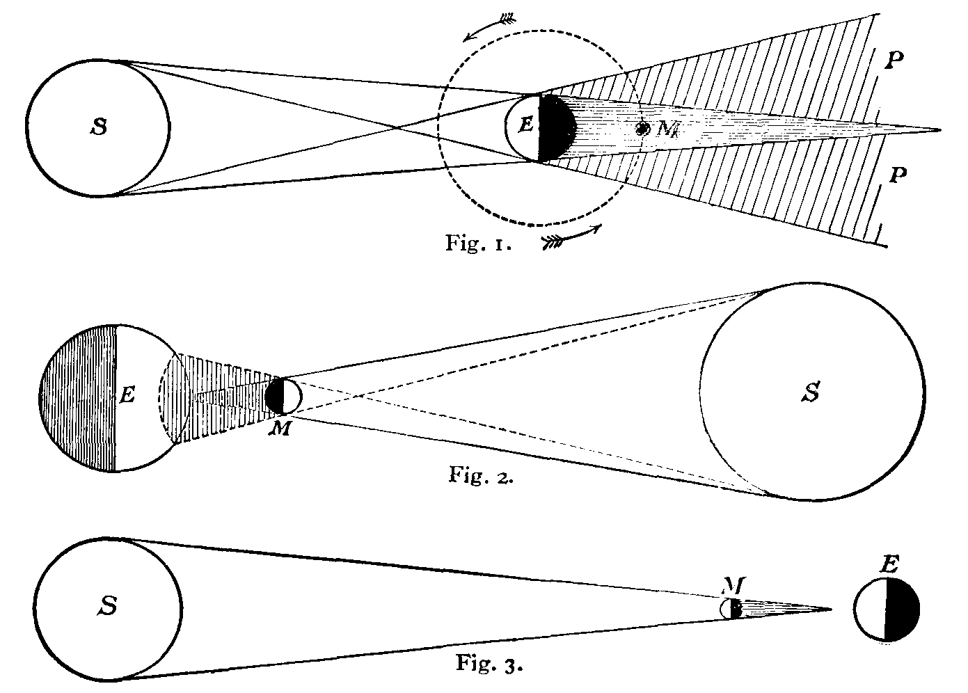 The New Gresham Encyclopedia Volume Iv Part 2 Pplato Flap Phys 54 Ac Circuits And Electrical Oscillations Diagrams Illustrating Theory Of Eclipses