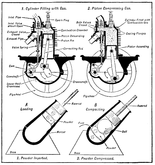 the project gutenberg ebook of aviation engines, by victor wilfred on simple 4 stroke engine blow up diagram