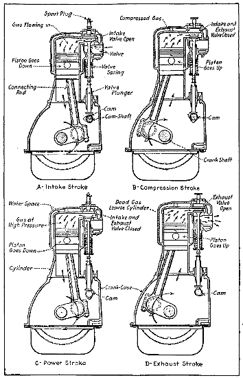 the project gutenberg ebook of aviation engines by victor wilfred sectional view of l head gasoline engine cylinder showing piston movements during four stroke cycle