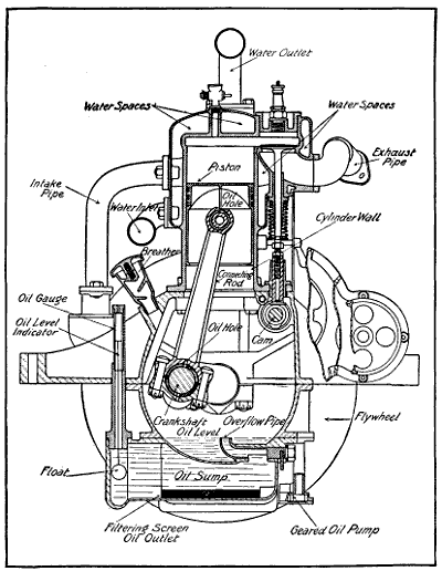 the project gutenberg ebook of aviation engines by victor wilfred pag 49Cc 2 Stroke Engine Diagram fig 78