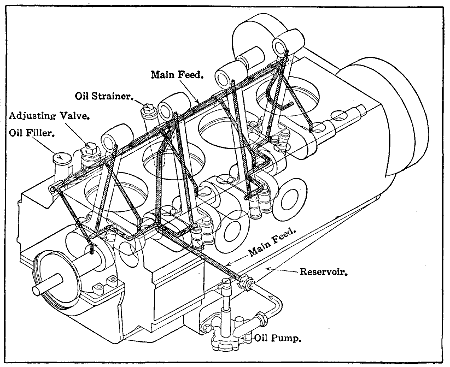 the project gutenberg ebook of aviation engines by victor wilfred pag Internal Combustion Engine V8 pressure feed oil supply system of airplane power plants has many good features
