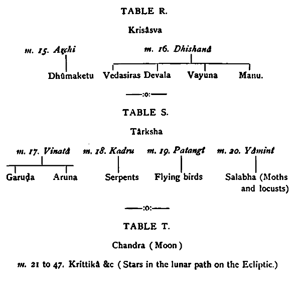 A Study of the Bhâgavata Purâna
