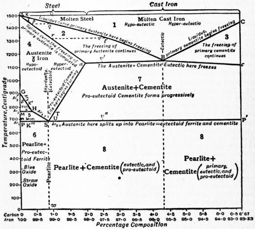 File diagram iron carbon pdf