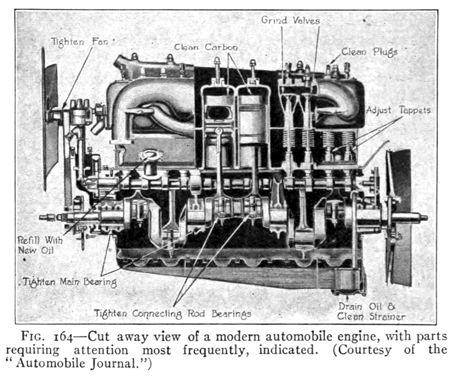 Heat And Work Auto Mobile Engine Diagram Cut Away View Of A Modern Automobile With Parts Requiring Attention Most Frequently Indicated Courtesy The Journal