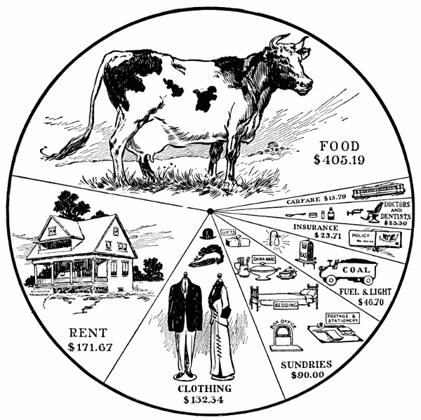 The Project Gutenberg Ebook Of Foods And Household Management By