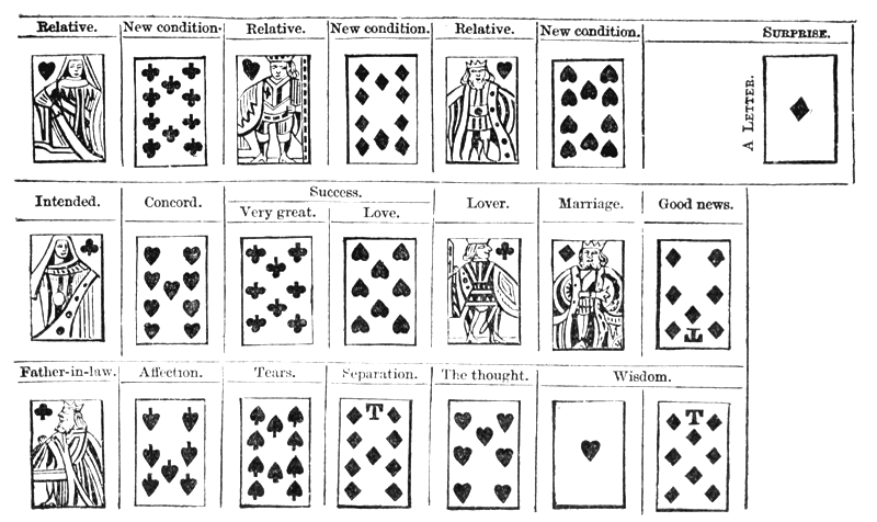 The Project Gutenberg eBook of Telling Fortunes by Cards, by