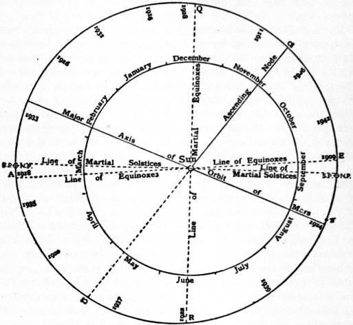 the project gutenberg ebook of encyclop dia britannica volume xvii  fig 1 orbits of mars and the earth showing aspects of the planet relative to the earth and sun