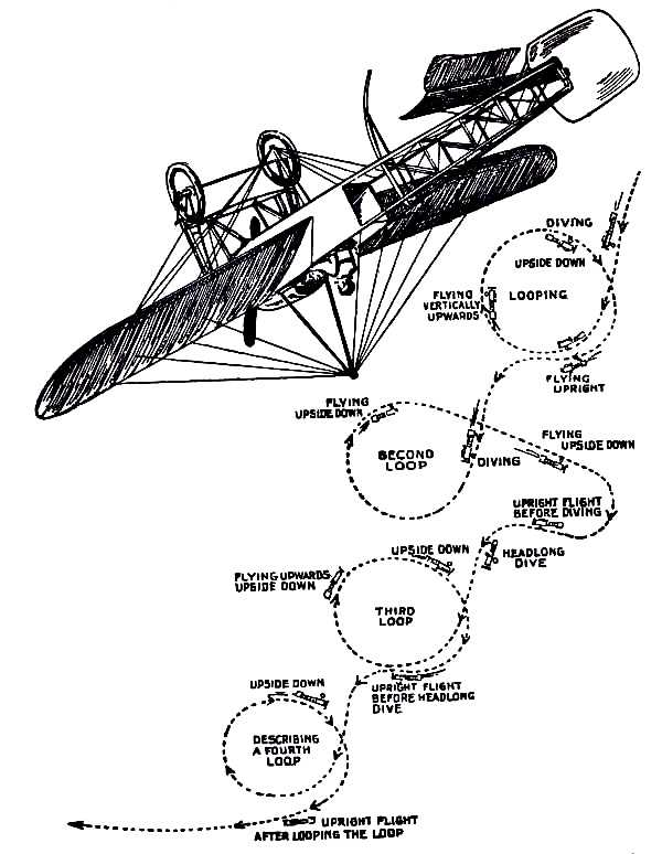 The Project Gutenberg Ebook Of The Aeroplane By Claude Grahame