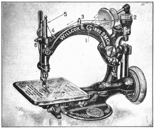 The Project Gutenberg EBook Of The Homemaking Series Clothing And Interesting David Stiff Sewing Machine Repair