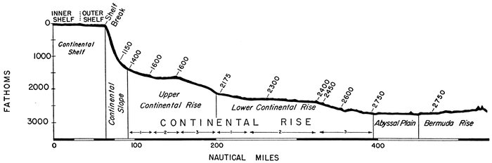The floors of the oceans 1 the north atlantic by bruce c heezen figure 15continental margin provinces type profile off northeastern united states publicscrutiny Images