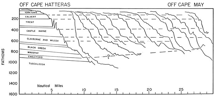 The floors of the oceans 1 the north atlantic by bruce c heezen figure 23correlation of structural benches off northeast united states publicscrutiny Images