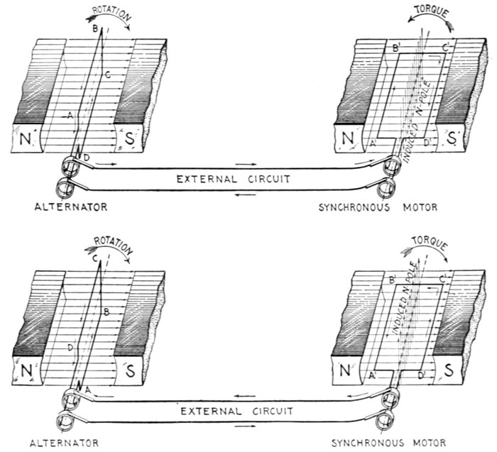 hawkins electrical guide vol 6 by nehemiah hawkins a project synchronous motor principles i a single phase synchronous motor is not self starting the figures show an elementary alternator and an elementary