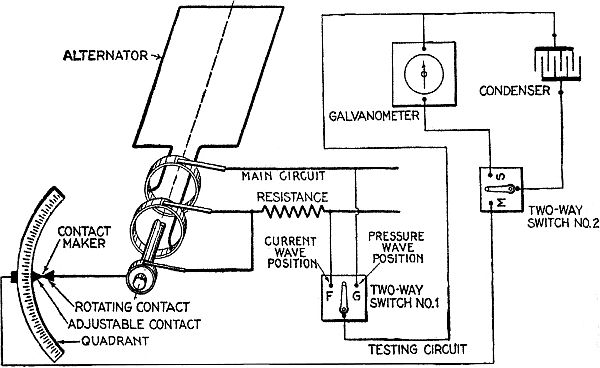 The project gutenberg ebook of hawkins electrical guide number 8 diagram illustrating jouberts step by step method of wave form measurement cheapraybanclubmaster Choice Image