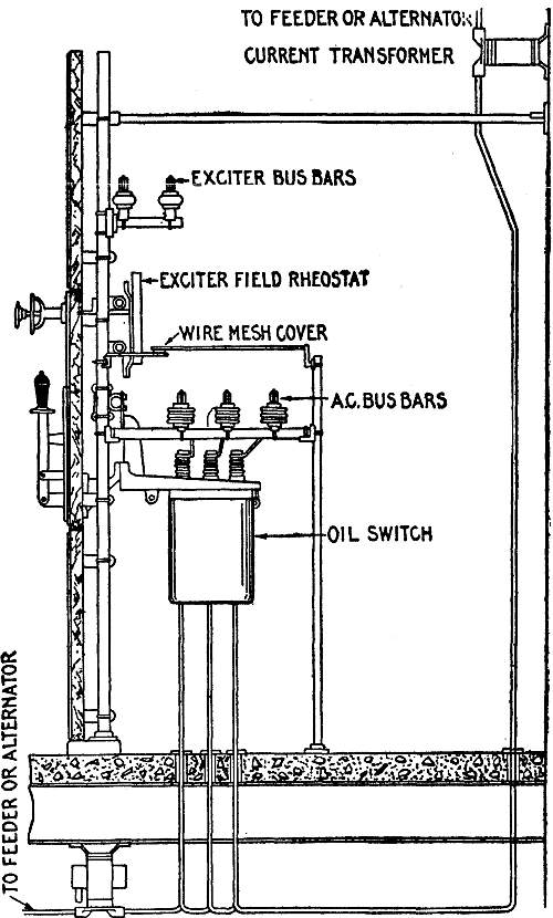 the project gutenberg ebook of hawkins electrical guide number 8 end view showing general arrangement of switchboards for 240 480 and 600 volt alternating current the cut shows a single throw oil switch mounted on the