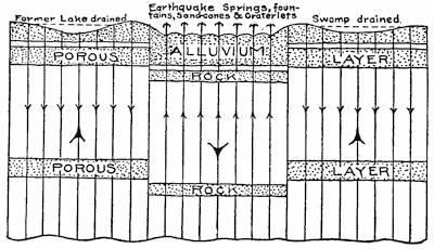 The project gutenberg ebook of earth features and their meaning fig 77diagram to illustrate the derangements of flow of water at the time of an earthquake water issuing at the surface over downthrown rocks fandeluxe Choice Image