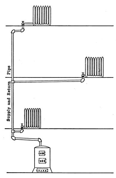 The Project Gutenberg Ebook Of Mechanics Household By E S. Diagram Of A Gravity System Steam Heating Plant. Wiring. Of Diagram Doorbell A Wiring Wl 4a At Scoala.co