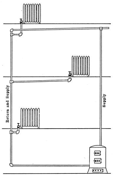 The Project Gutenberg Ebook Of Mechanics Household By E S. Diagram Of The Overhead Or Drop System Steam Plant. Wiring. Of Diagram Doorbell A Wiring Wl 4a At Scoala.co