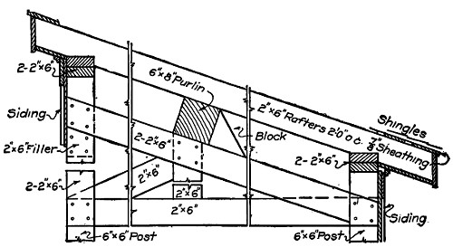 The Project Gutenberg Ebook Of Implement Sheds By K J T