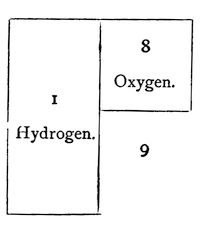 Image showing the 2:1 ratio of hydrogen to oxygen