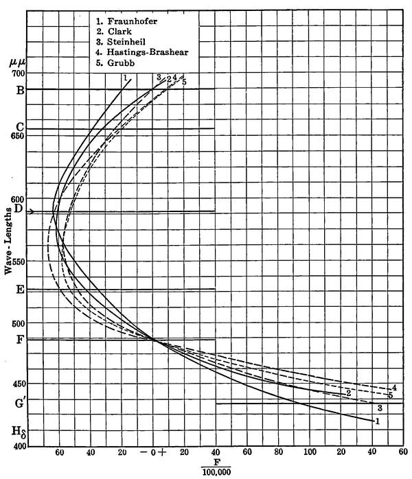 The project gutenberg ebook of the telescope by louis bell phd fig 63achromatization curves by various makers fandeluxe Gallery